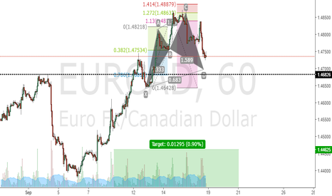 EURCAD: looking for some long position around 786 of chyper pattern