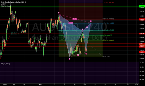AUDUSD: GARTLEY on 4h