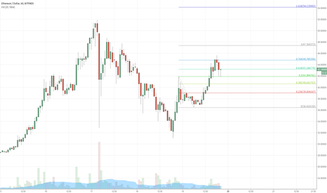 ETHUSD: ETHER Long for Scalp from 50% fib level to $47