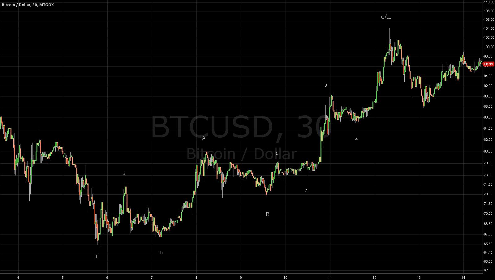 My take on the Bitcoin correction