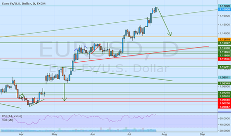 EURUSD: In important level