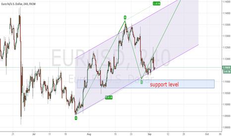EURUSD: EURUSD short term bearish