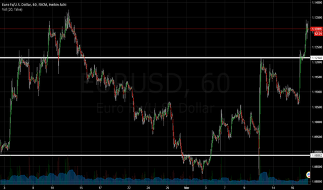 EURUSD: Refer to official account: