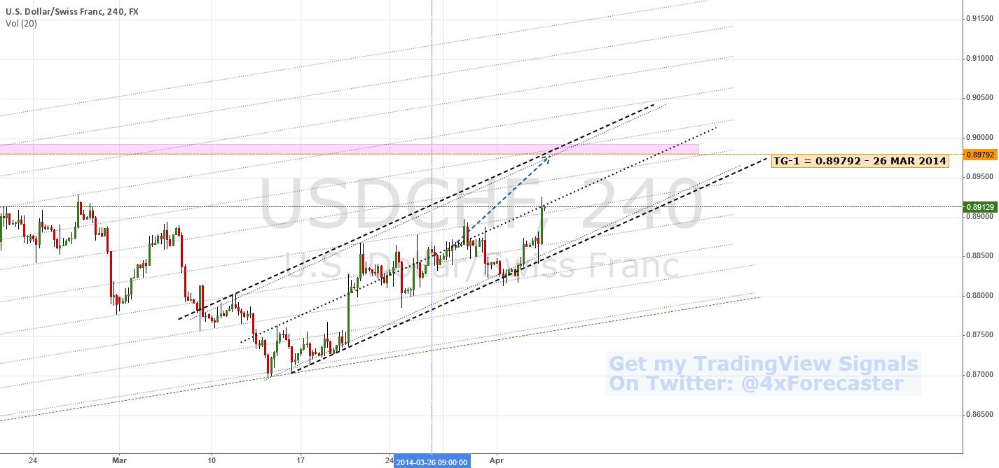 Channel Bound, Nears Bullish Target   $USD $CHF #SNB #FED #forex
