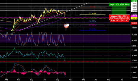 XAUUSD: Many signs on Gold