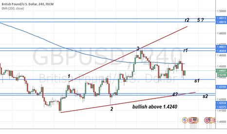 GBPUSD: GBPUSD possible next move sure price action