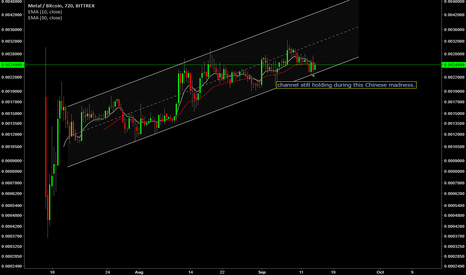 MTLBTC: Channel still strong METAL