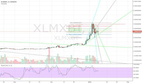 XLMXBT: xlmxbt
