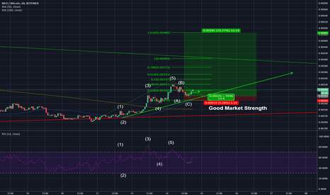 NEOBTC: Get ready for NEO