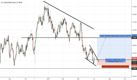 USDCHF: USDCHF Falling wedge pattern
