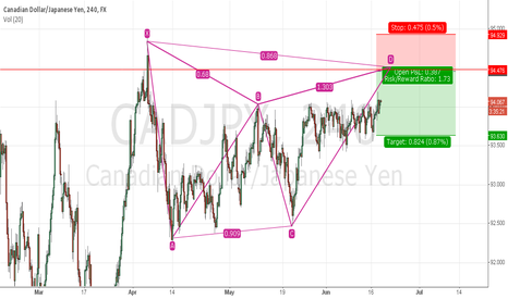 CADJPY: is gonna be sell
