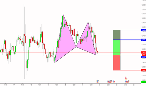 USDCAD: Bullish Gartley Pattern on USDCAD