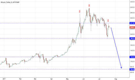 BTCUSD: A possible H&S top pattern in $BTCUSD