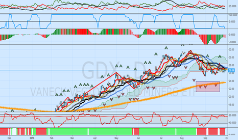 GDX: GDX Update: Bear Trend In Effect, Stromger Than 48 Hours Ago