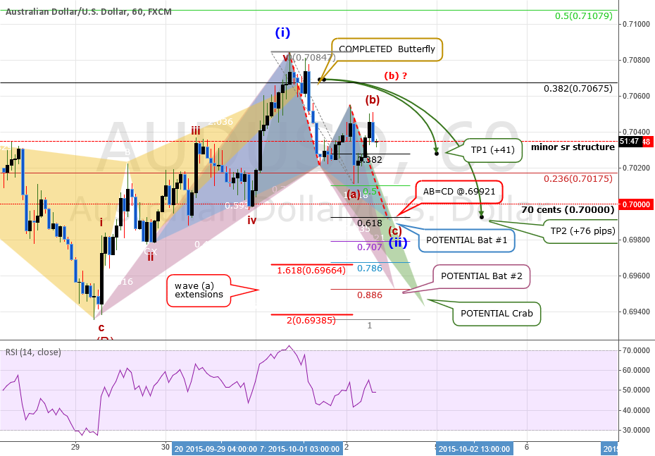 UPDATE#3: QUICK ANALYSIS: AUDUSD: Mapping The Retrace