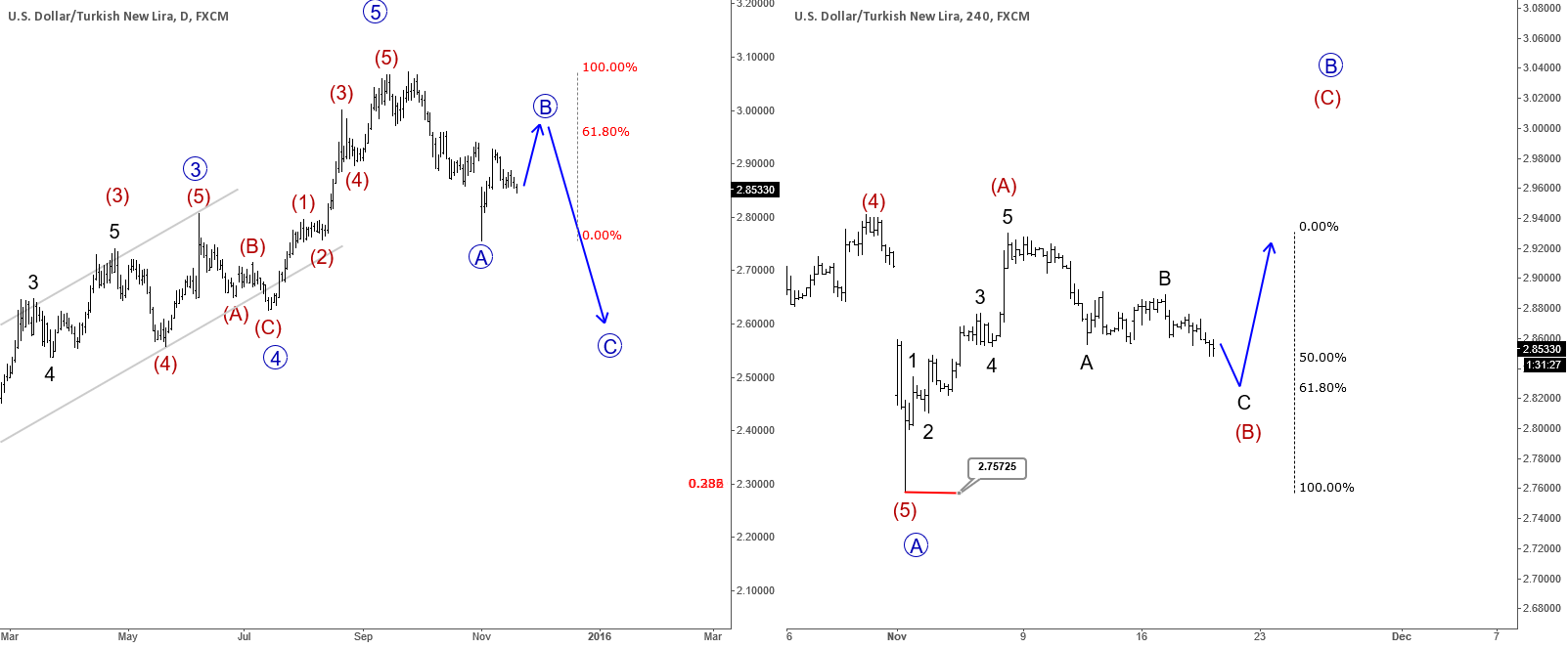USDTRY Trading In A Three Wave Movement