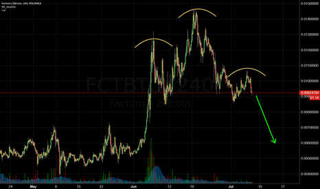 FCTBTC: Factom H&S - not perfect, but nothing's perfect in Cryptoland...