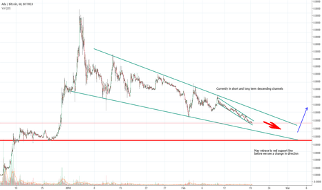 ADABTC: Cardano not looking so good in the short and mid term