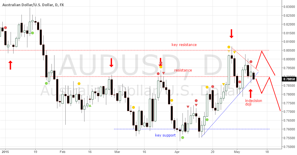 AUDUSD D1 END OF WEDGE PATTERN?
