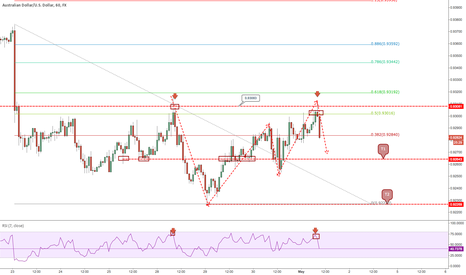 AUDUSD: AUDUSD Pin bar at key structure