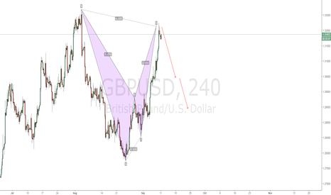 GBPUSD: GBPUSD Bearish Bat Pattern- Short Now