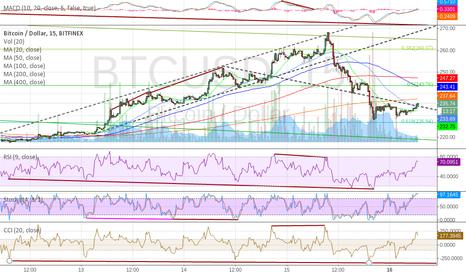 BTCUSD: Huge reverse divergence in 15min chart Feb 16