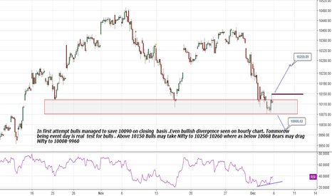 NIFTY: Nifty : Bullish divergence seen on hourly chart