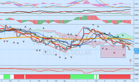 XAUUSD: Update: All That Glitters Is Not XAUUSD: 12 Bearish Signs