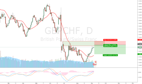 GBPCHF: GBP ready for another run down?