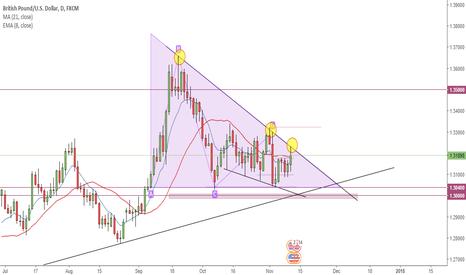 GBPUSD: Descending Triangle