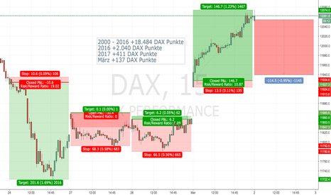 DAX: DAX Price Action System - LONG