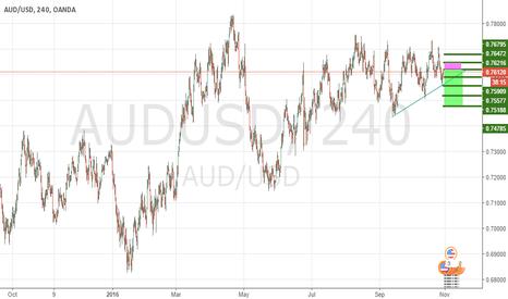 AUDUSD: Proyección alternativa para AUD/USD