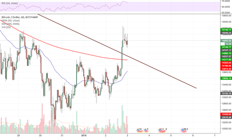BTCUSD: Bitcoin just broke its downtrend from 17/12