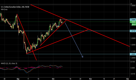 USDCAD: USDCAD ANOTHER DOWN MOVE??