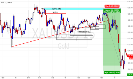 XAUUSD: COMPRESSION SELL AT GOLD LAST DAY