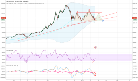 BTCUSD: Possible H&S formation for BTC