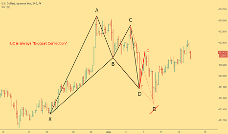 """USDJPY: BC Is Always """"Biggest Correction"""" How Not To Measure XABCD"""