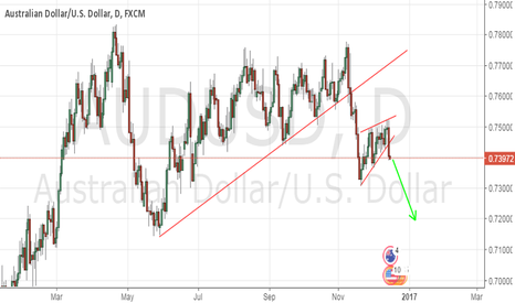 AUDUSD: AUDUSD TIME TO SELL