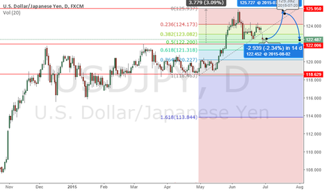 USDJPY: USD/JPY Awesome Ranging Opportunity