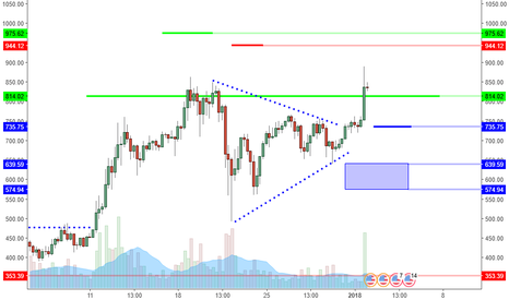 ETHUSD: ETHUSD: Consolidation Breakout And New Levels To Buy.