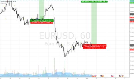 EURUSD: покупка по евре