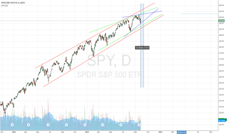 SPY: trendlines to watch for $SPY in next two weeks
