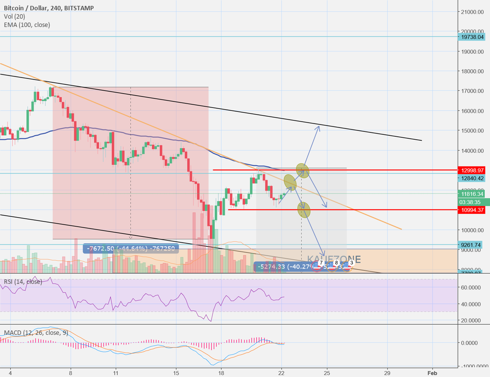 BTCUSD possible supports for the next days, buyzone
