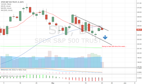 SPY: 200 dma test this week possible