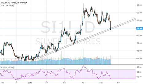 SI1!: SILVER HITTING SUPPORT