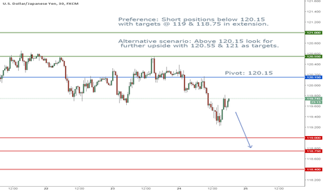 USDJPY: USD/JPY Intraday: under pressure