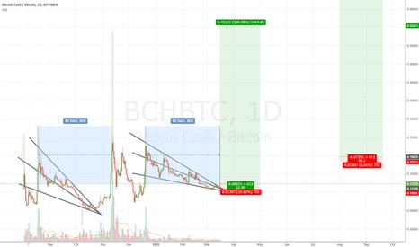 BCHBTC: BCH due for a pump soon