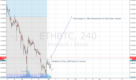 ETHBTC: ETHBTC double bottom confirmed