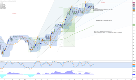 GER30: Is this the Final Fifth wave of the Dax?