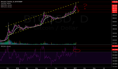 BTCUSD: Upward Channel on BTC?